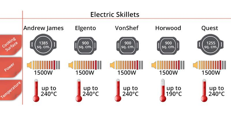 Comparison of Electric Skillets