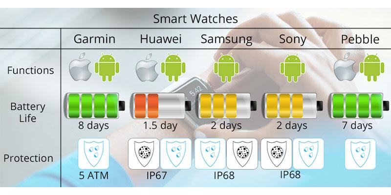 Comparison of Smart Watches