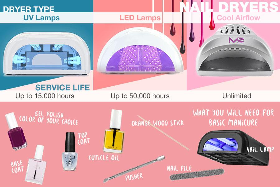 Comparison of Nail Dryers
