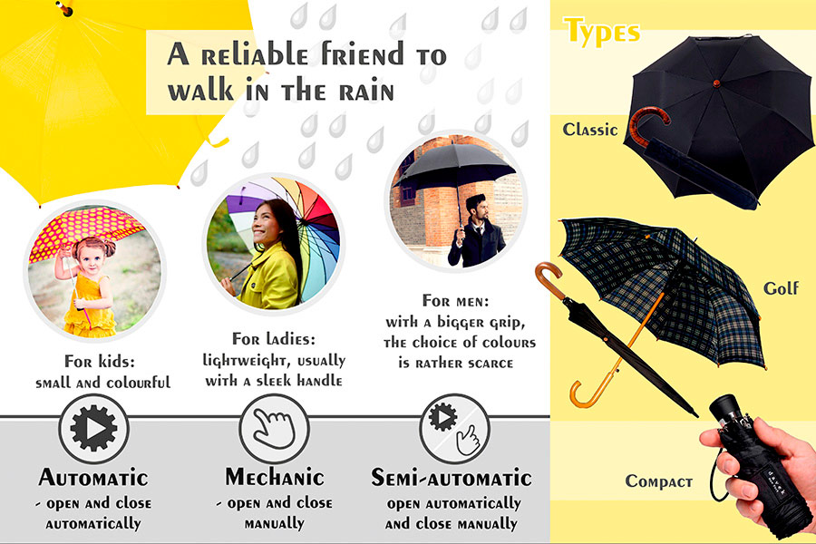 Comparison of Rain Umbrellas