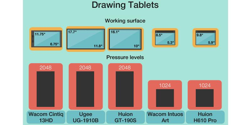 Comparison of Drawing Tablets