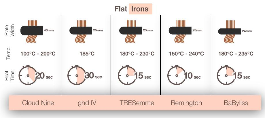 Comparison of Flat Irons