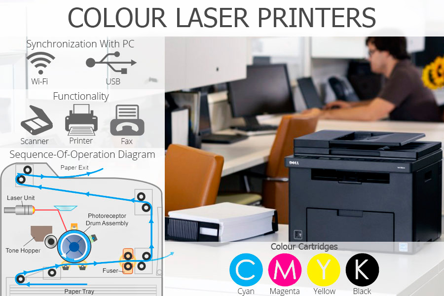 Comparison of Colour Laser Printers