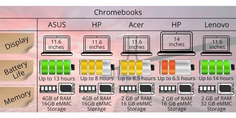 Comparison of Chromebooks