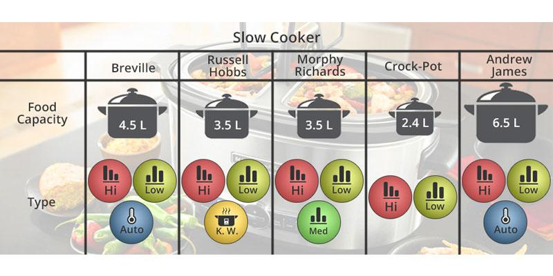 Comparison of Slow Cookers